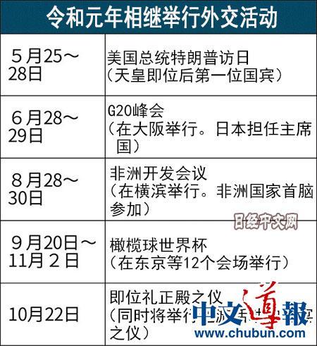 令和元年:日本迎来外交高峰