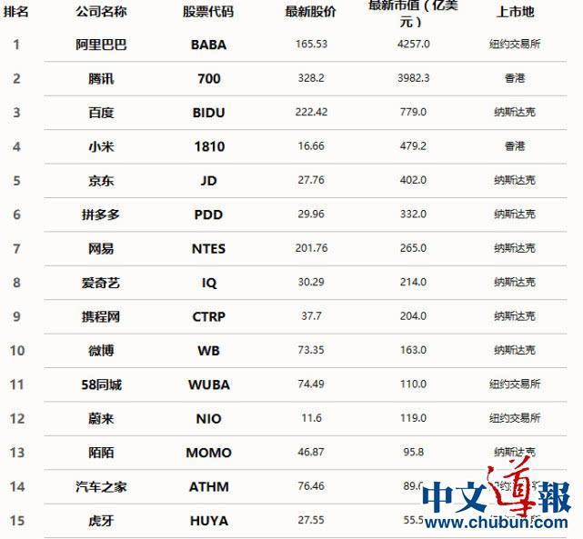 中国互联网公司市值排名: 阿里居首 拼多多第6