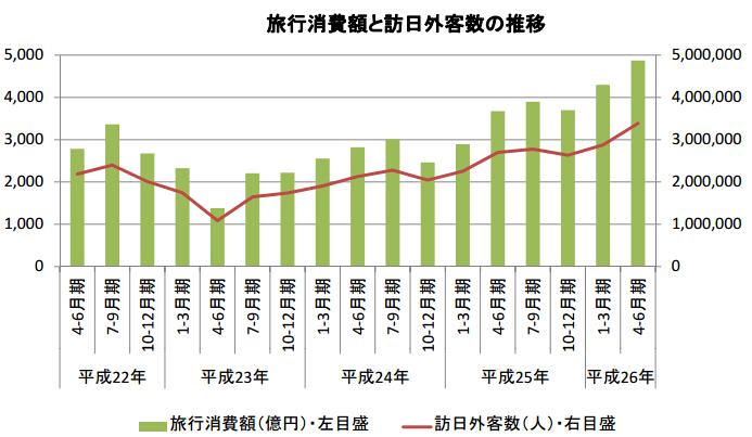 访日中国客消费总额同比大增81.9%