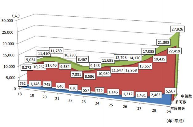 在日就职留学生连续7年增长 签证批准率下滑